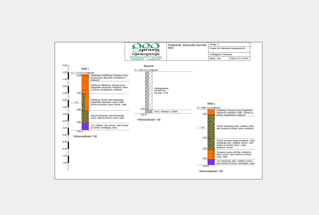 Bohrprofil - Baugrundgutachten